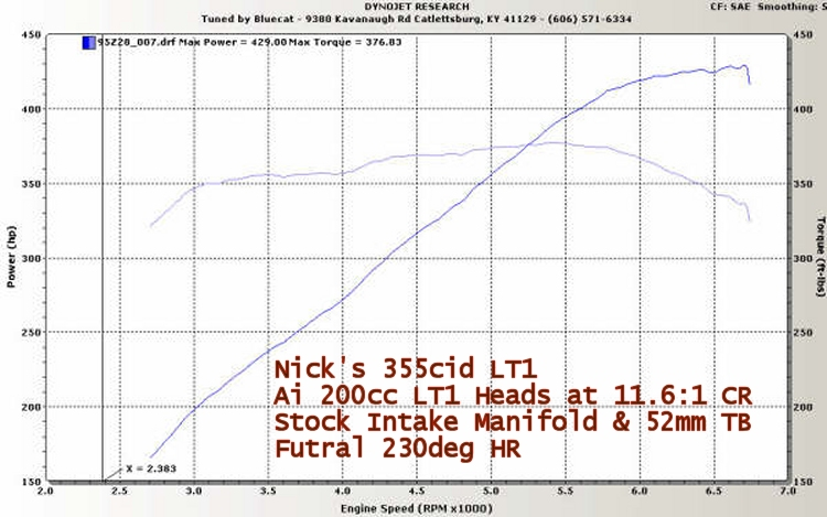 Advanced Induction - 200cc LT1 Competition Head Package